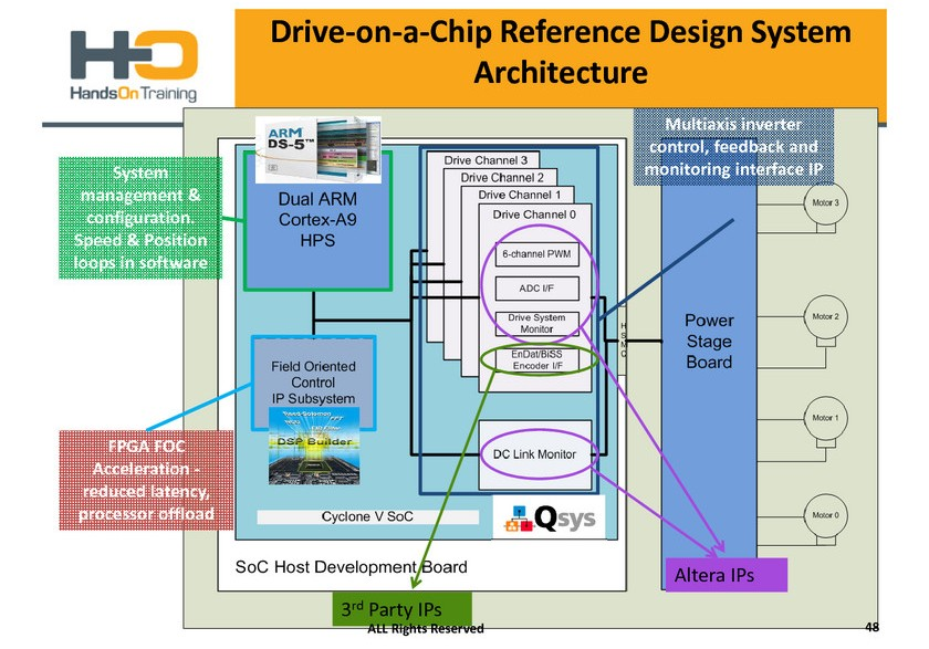 Multicores Network On Chip Architectures
